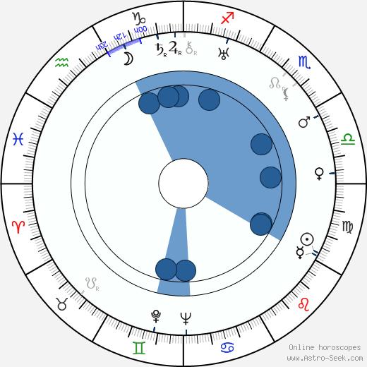 Jimmy Rushing wikipedia, horoscope, astrology, instagram