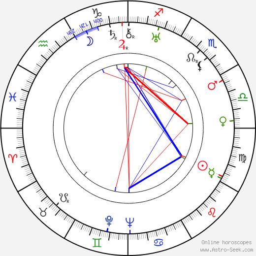 Jimmy Rushing astro natal birth chart, Jimmy Rushing horoscope, astrology