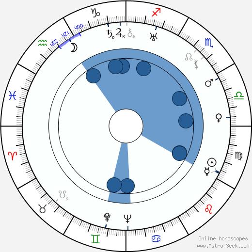 John Gannon wikipedia, horoscope, astrology, instagram