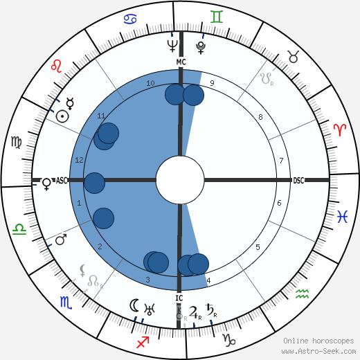 Karl Richard Bechert wikipedia, horoscope, astrology, instagram
