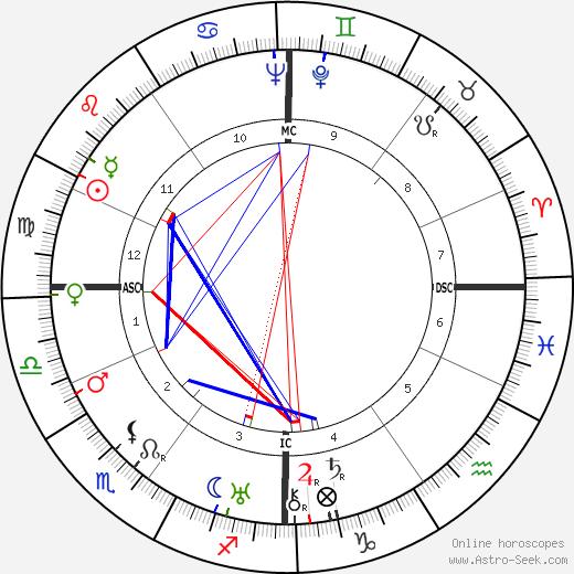 Karl Richard Bechert tema natale, oroscopo, Karl Richard Bechert oroscopi gratuiti, astrologia