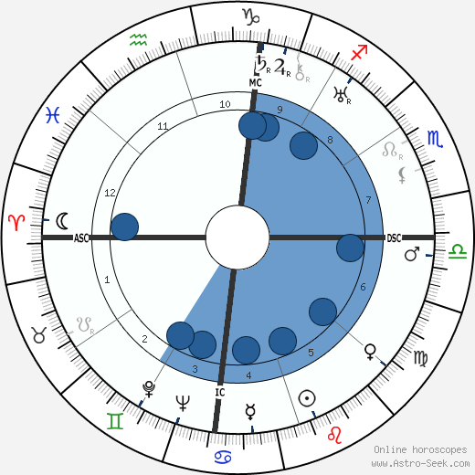 Louis Armstrong horoscope, astrology, sign, zodiac, date of birth, instagram