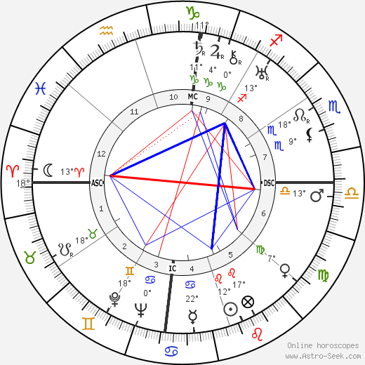 Louis Armstrong birth chart, biography, wikipedia 2019, 2020