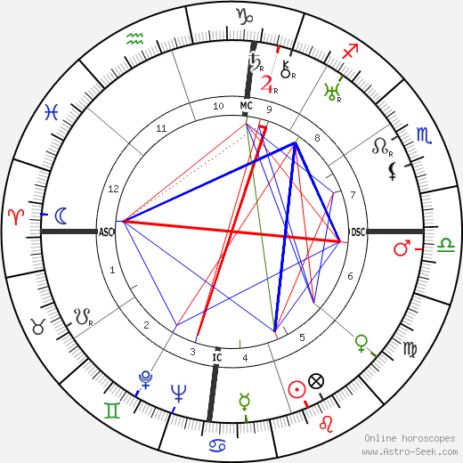 Louis Armstrong astro natal birth chart, Louis Armstrong horoscope, astrology