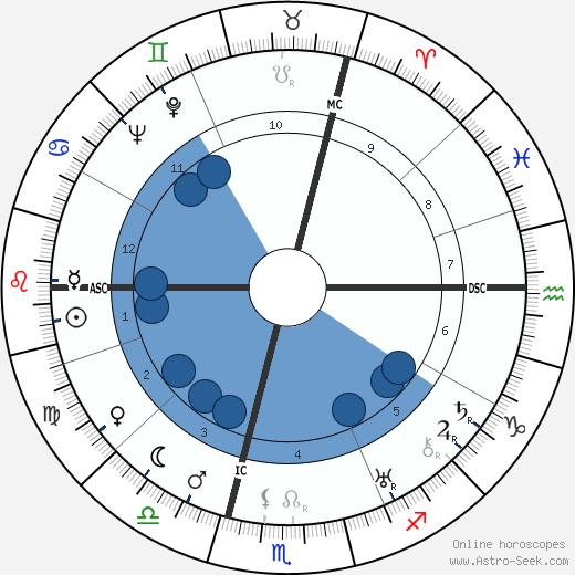 Lucienne Boyer wikipedia, horoscope, astrology, instagram