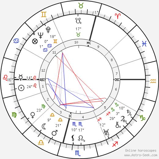 Lucienne Boyer birth chart, biography, wikipedia 2019, 2020