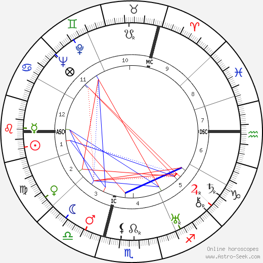Lucienne Boyer birth chart, Lucienne Boyer astro natal horoscope, astrology