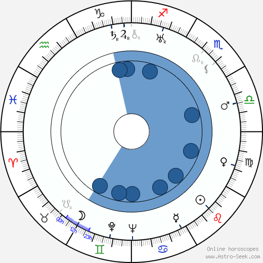 Mary Kid wikipedia, horoscope, astrology, instagram