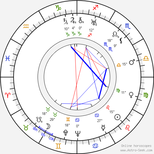 Mary Kid birth chart, biography, wikipedia 2019, 2020