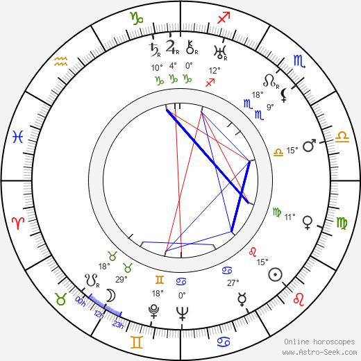 Nina Berberova birth chart, biography, wikipedia 2018, 2019