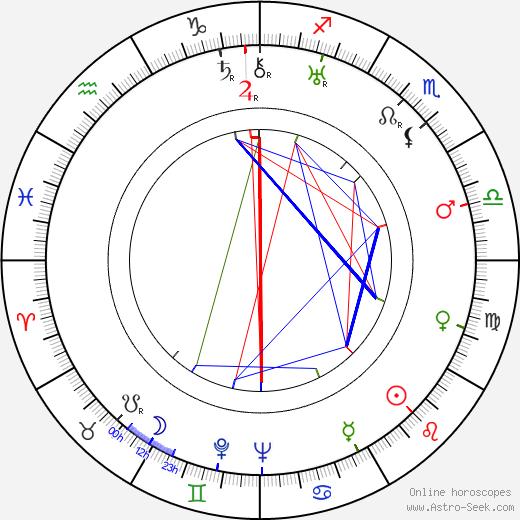 Nina Berberova astro natal birth chart, Nina Berberova horoscope, astrology