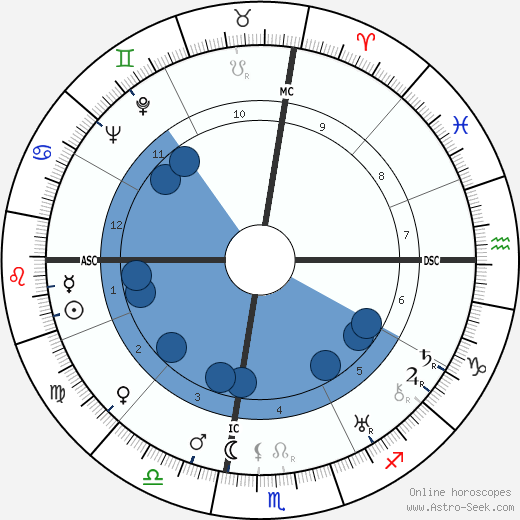 Salvatore Quasimodo wikipedia, horoscope, astrology, instagram