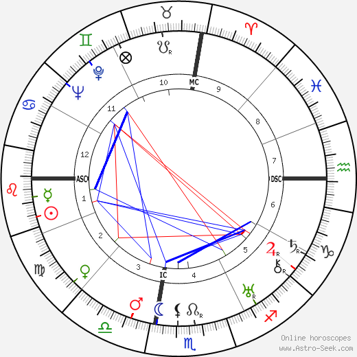 Сальваторе Квазимодо Salvatore Quasimodo день рождения гороскоп, Salvatore Quasimodo Натальная карта онлайн