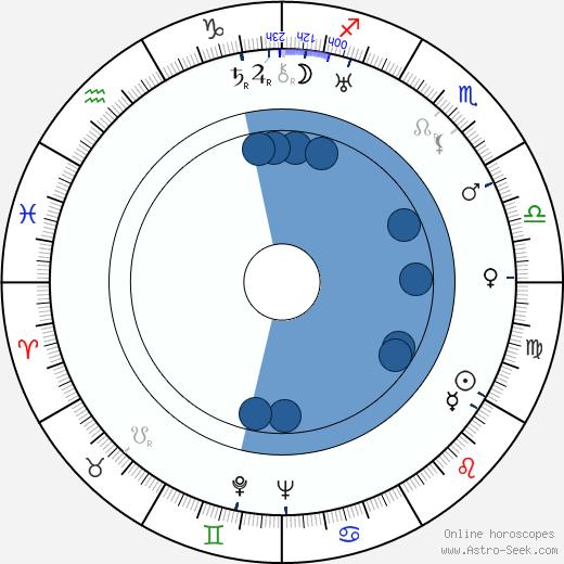Viktor Gertler wikipedia, horoscope, astrology, instagram
