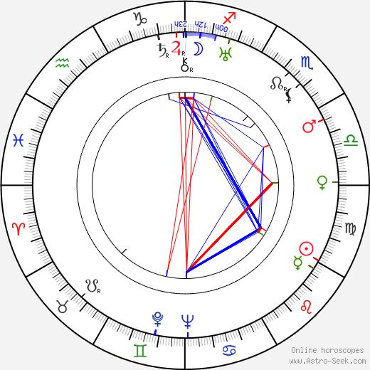 Viktor Gertler день рождения гороскоп, Viktor Gertler Натальная карта онлайн