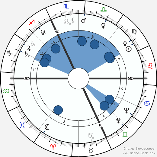 Virginio Bertinelli wikipedia, horoscope, astrology, instagram