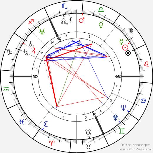 Virginio Bertinelli день рождения гороскоп, Virginio Bertinelli Натальная карта онлайн