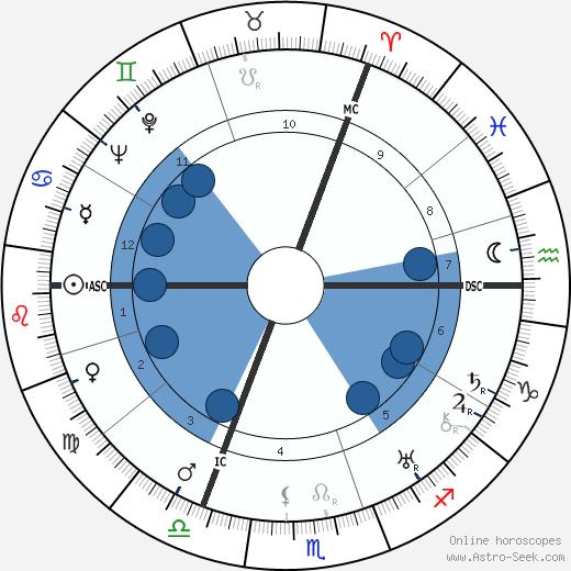 Walter Dirks wikipedia, horoscope, astrology, instagram