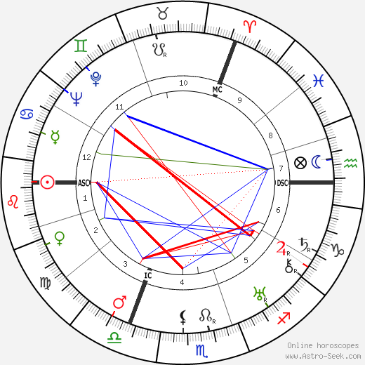 Walter Dirks день рождения гороскоп, Walter Dirks Натальная карта онлайн