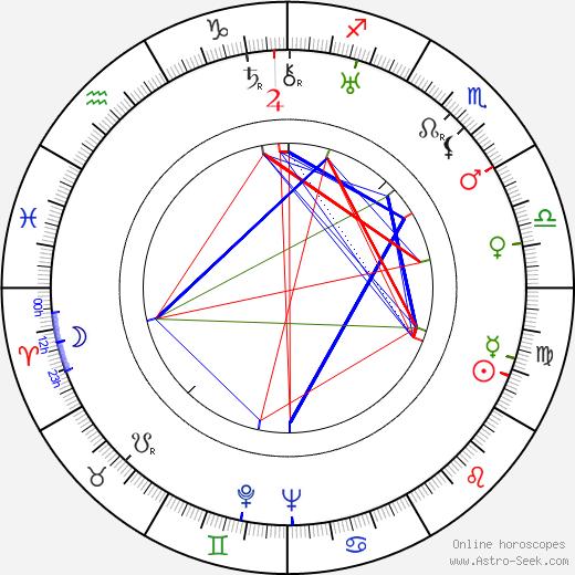 Emanuel Trojan день рождения гороскоп, Emanuel Trojan Натальная карта онлайн
