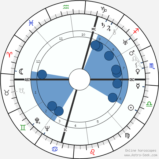 Enrico Fermi wikipedia, horoscope, astrology, instagram