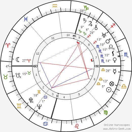 Enrico Fermi Биография в Википедии 2020, 2021
