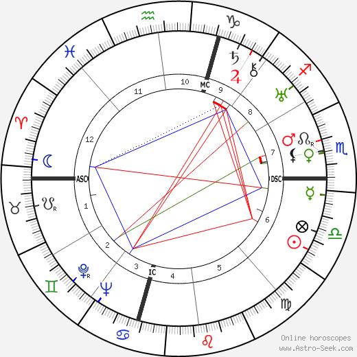 Энрико Ферми Enrico Fermi день рождения гороскоп, Enrico Fermi Натальная карта онлайн
