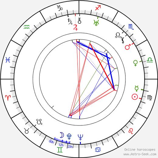 Florence Eldridge tema natale, oroscopo, Florence Eldridge oroscopi gratuiti, astrologia