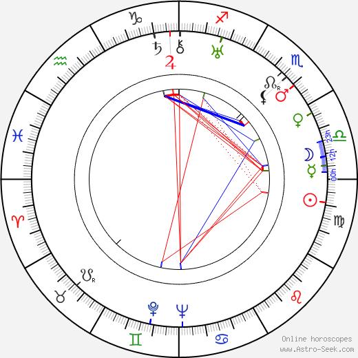 František Kocourek astro natal birth chart, František Kocourek horoscope, astrology