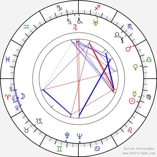 Harry Stradling Sr. astro natal birth chart, Harry Stradling Sr. horoscope, astrology