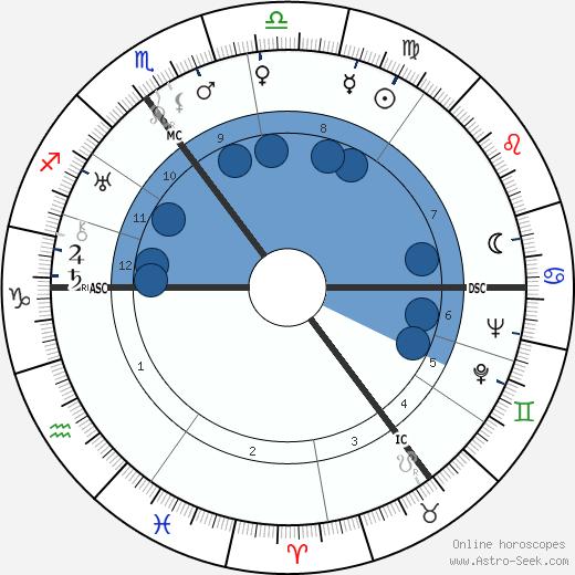 Hendrik Verwoerd wikipedia, horoscope, astrology, instagram
