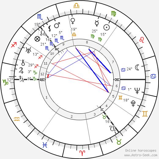 Hendrik Verwoerd birth chart, biography, wikipedia 2019, 2020