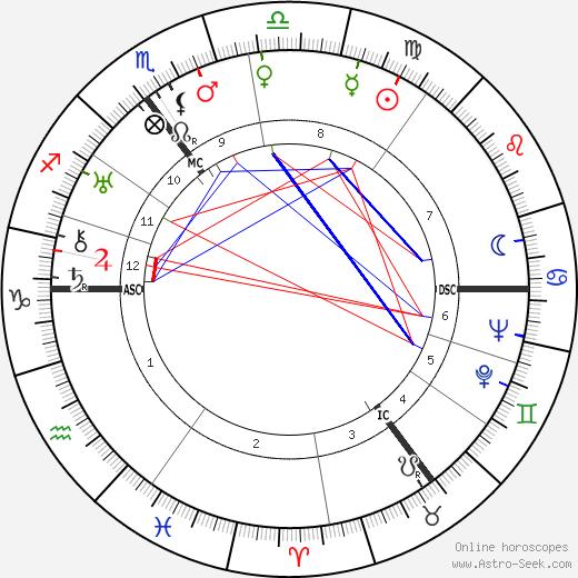 Hendrik Verwoerd astro natal birth chart, Hendrik Verwoerd horoscope, astrology