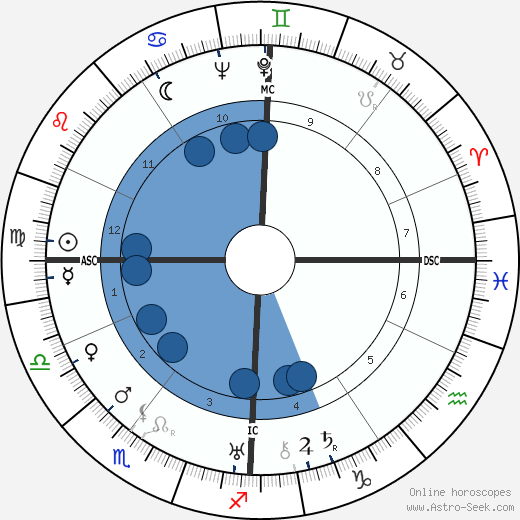 Jacques Perret wikipedia, horoscope, astrology, instagram