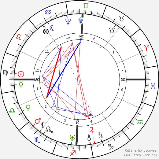 Jacques Perret день рождения гороскоп, Jacques Perret Натальная карта онлайн