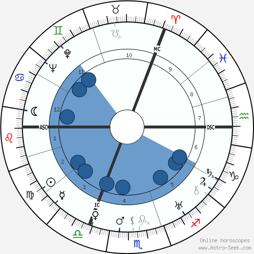 James Blades wikipedia, horoscope, astrology, instagram