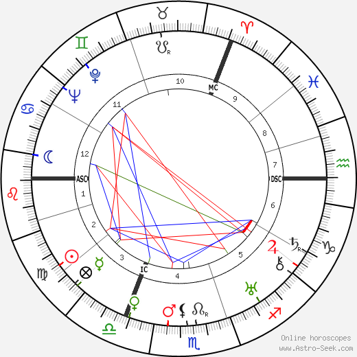 James Blades birth chart, James Blades astro natal horoscope, astrology