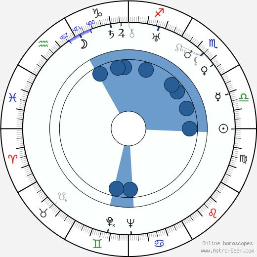 Jaroslav Seifert wikipedia, horoscope, astrology, instagram