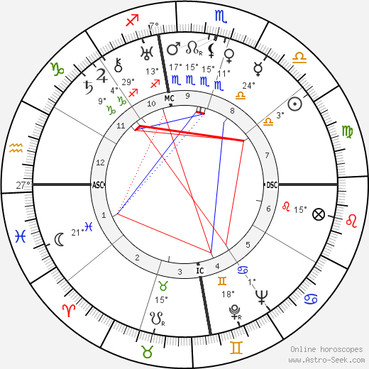 John Sung birth chart, biography, wikipedia 2019, 2020