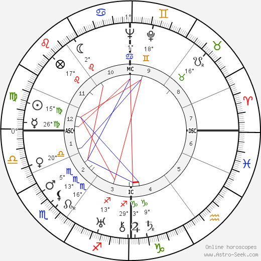 Jürgen Wagner birth chart, biography, wikipedia 2019, 2020