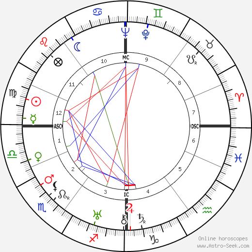 Jürgen Wagner astro natal birth chart, Jürgen Wagner horoscope, astrology