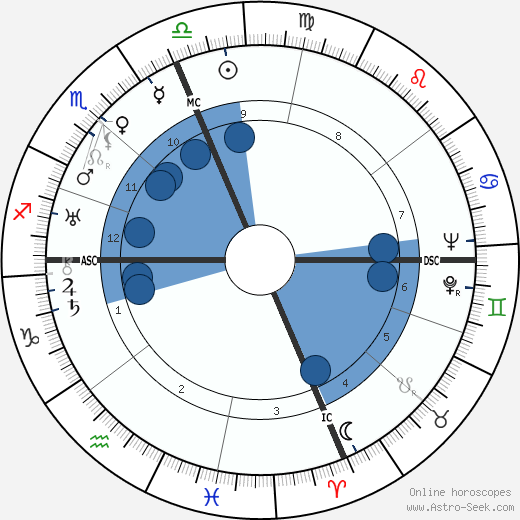 Lanza Del Vasto wikipedia, horoscope, astrology, instagram