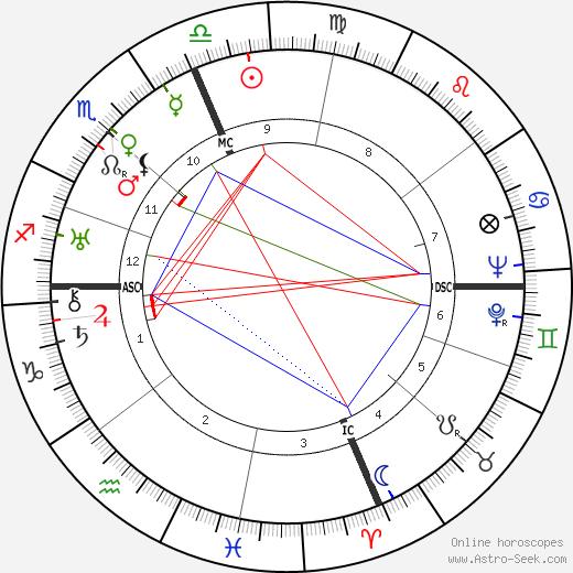 Lanza Del Vasto день рождения гороскоп, Lanza Del Vasto Натальная карта онлайн