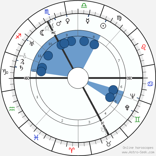 Leon Lasson wikipedia, horoscope, astrology, instagram