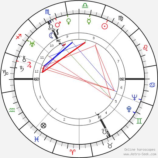 Leon Lasson astro natal birth chart, Leon Lasson horoscope, astrology