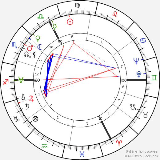 Louis Joxe tema natale, oroscopo, Louis Joxe oroscopi gratuiti, astrologia