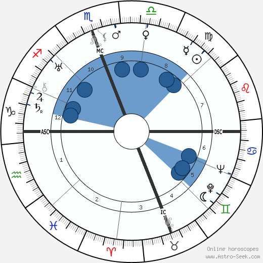 Mario Scelba wikipedia, horoscope, astrology, instagram