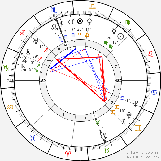 Mario Scelba birth chart, biography, wikipedia 2016, 2017