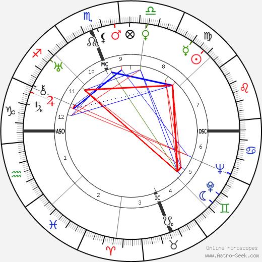 Mario Scelba astro natal birth chart, Mario Scelba horoscope, astrology