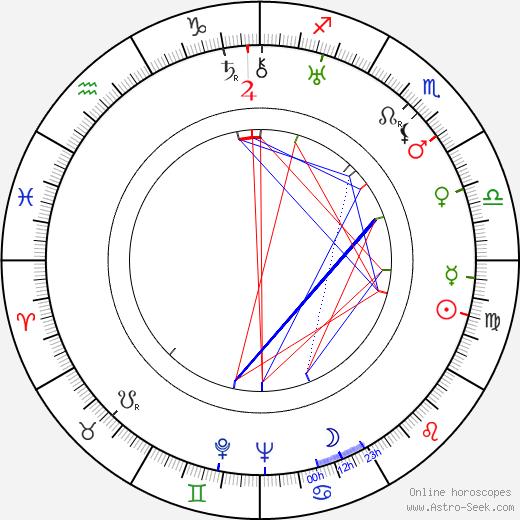 Milly Mathis день рождения гороскоп, Milly Mathis Натальная карта онлайн